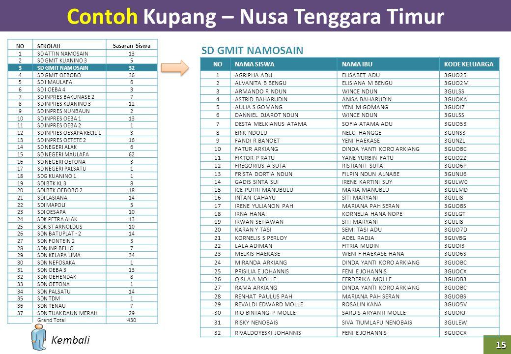 Contoh Kupang – Nusa Tenggara Timur