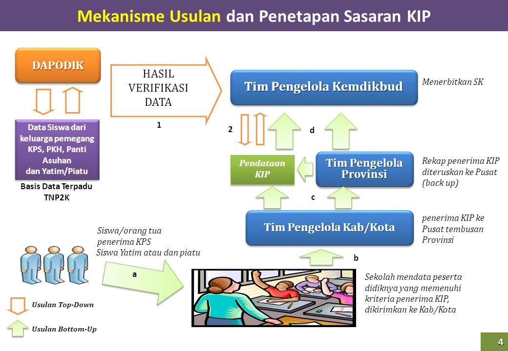 Mekanisme Usulan dan Penetapan Sasaran KIP