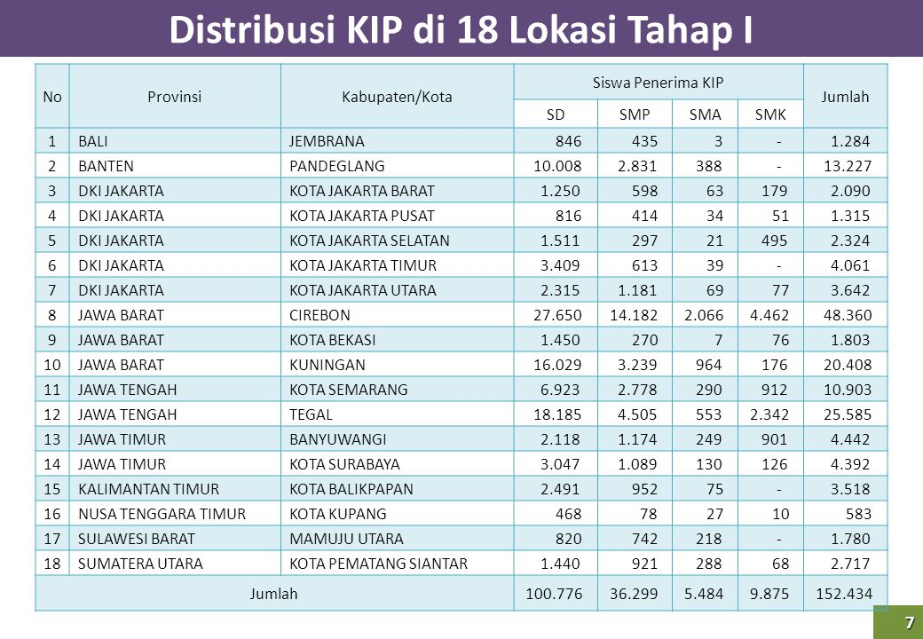 Distribusi KIP di 18 Lokasi Tahap I