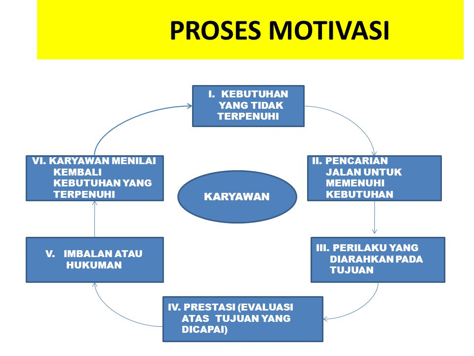 Motivasi dan etos kerja ppt download 3 proses ccuart Image collections