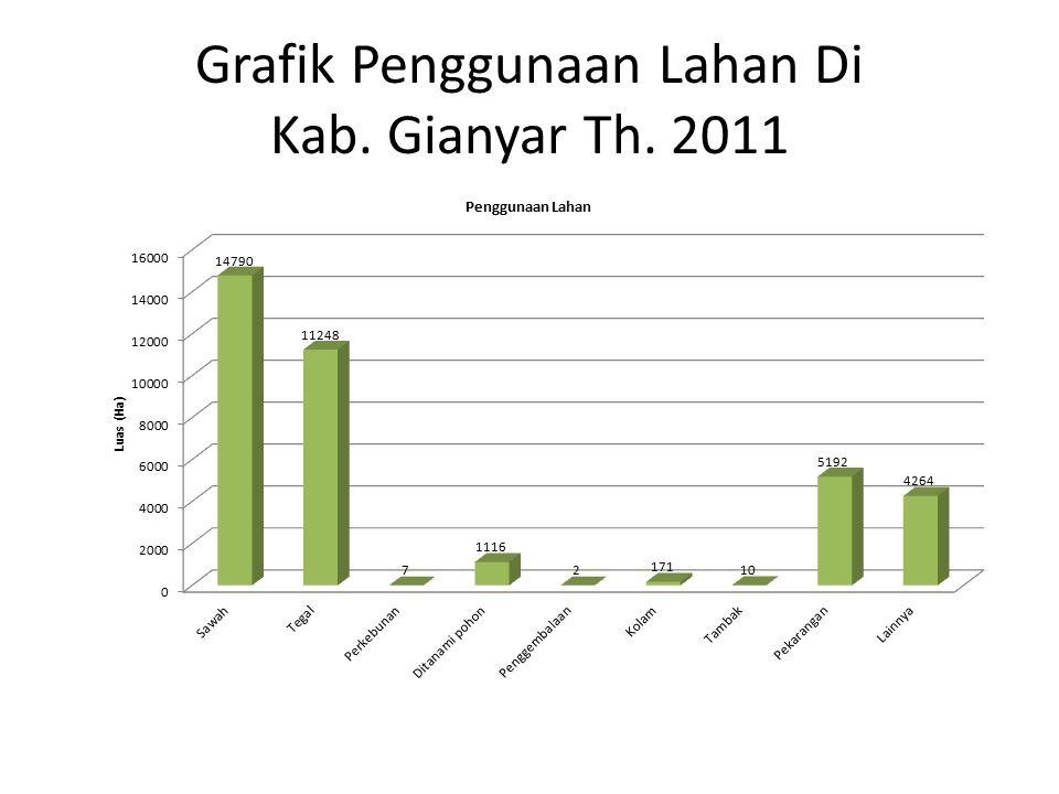 Grafik Penggunaan Lahan Di Kab. Gianyar Th. 2011