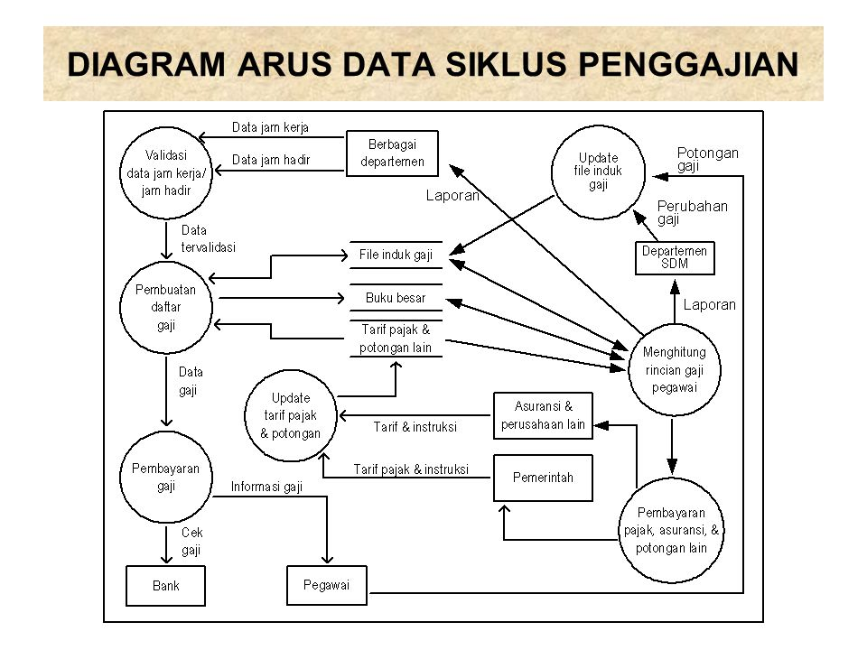 DIAGRAM ARUS DATA SIKLUS PENGGAJIAN
