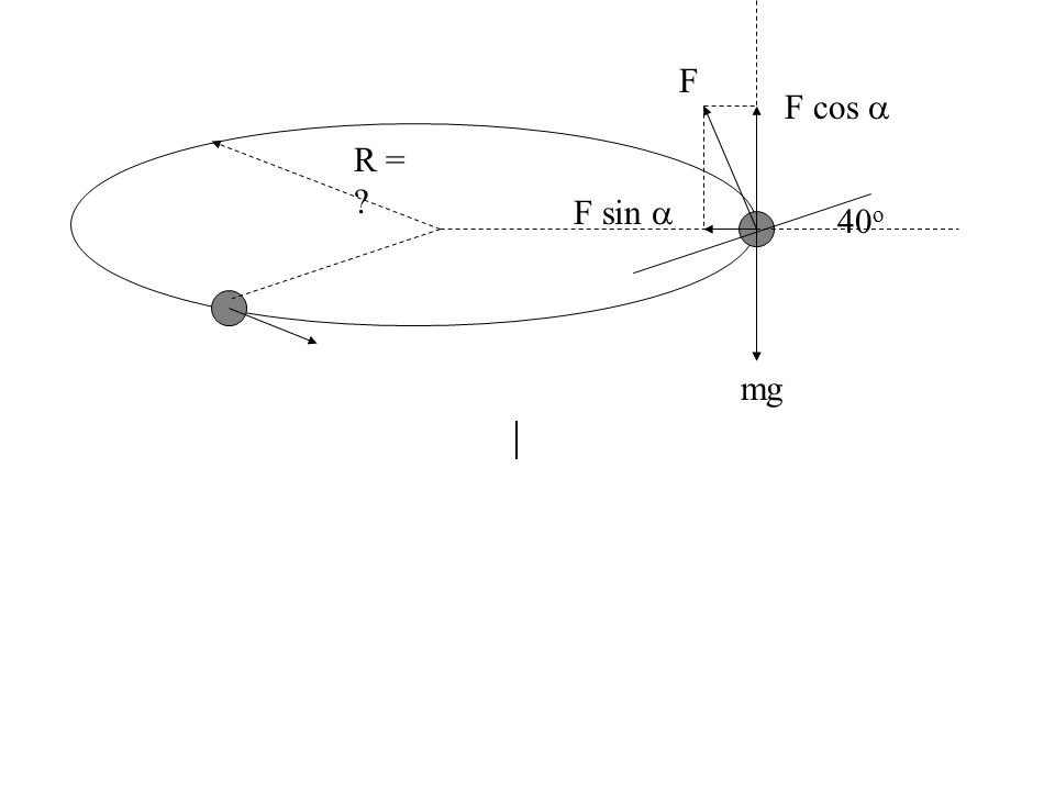F F cos  R = F sin  40o mg