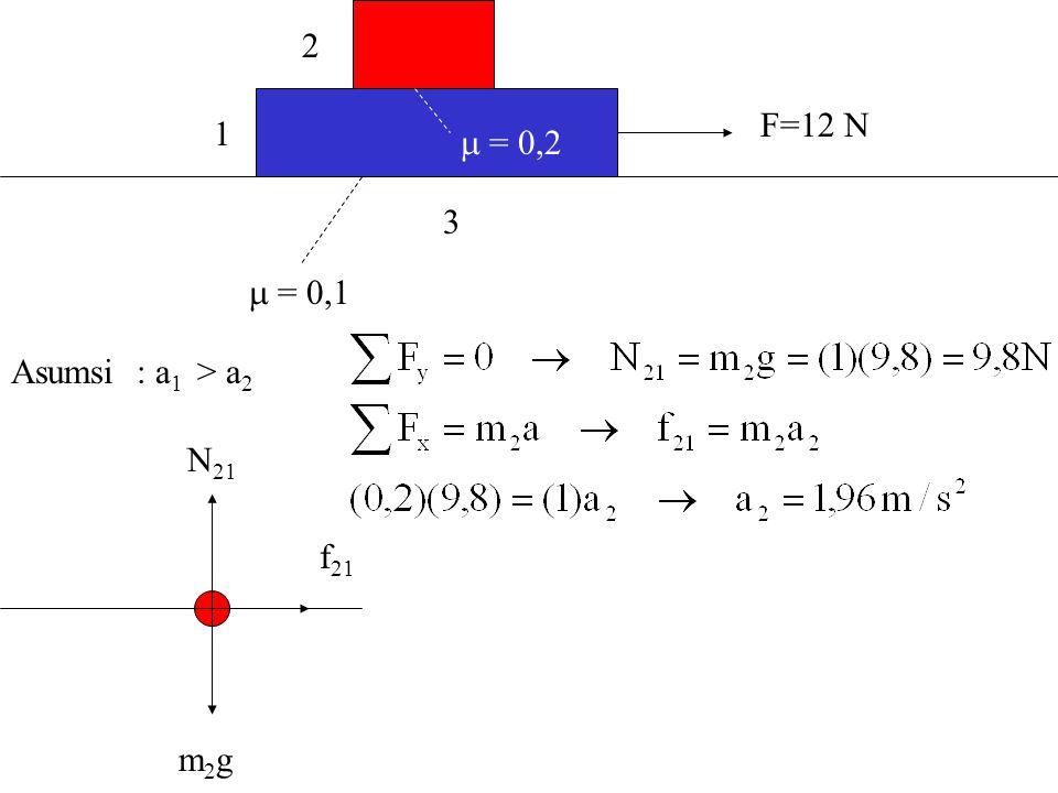 F=12 N 1 2 3  = 0,1  = 0,2 Asumsi : a1 > a2 N21 f21 m2g