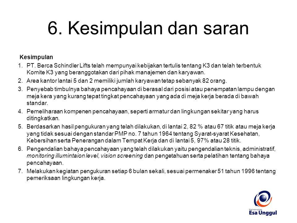 6. Kesimpulan dan saran Kesimpulan