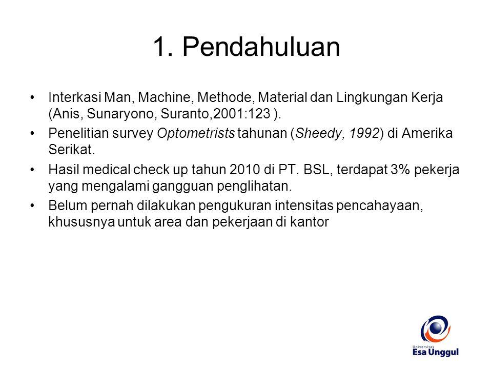 1. Pendahuluan Interkasi Man, Machine, Methode, Material dan Lingkungan Kerja (Anis, Sunaryono, Suranto,2001:123 ).