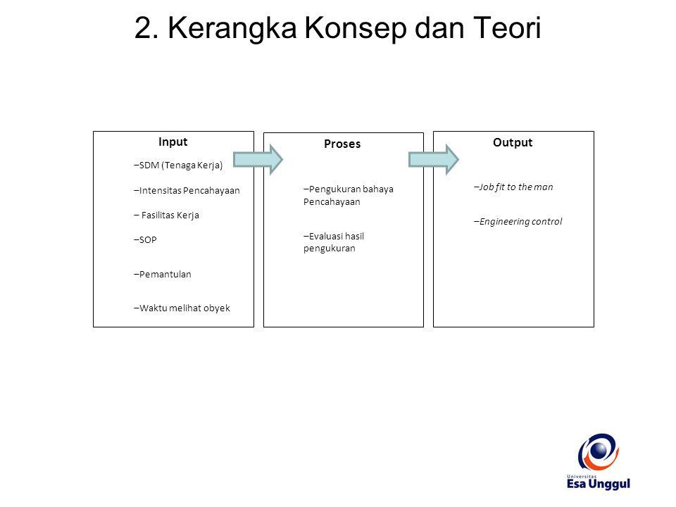 2. Kerangka Konsep dan Teori
