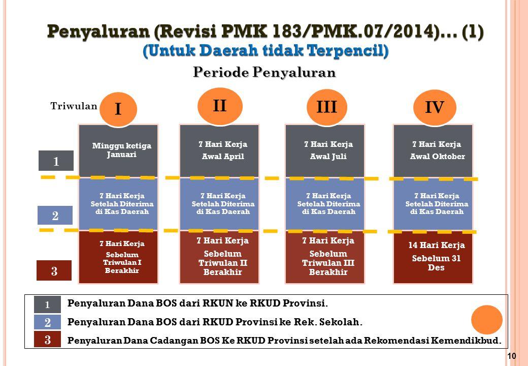 Penyaluran (Revisi PMK 183/PMK.07/2014)… (1)