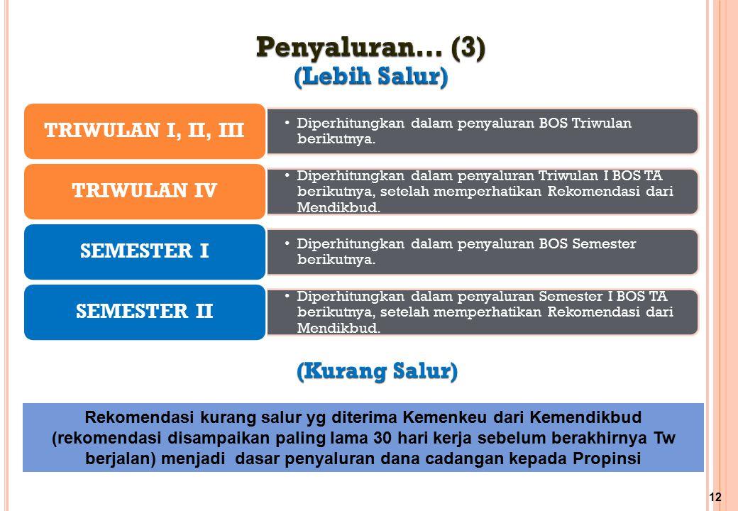 Penyaluran… (3) (Lebih Salur) (Kurang Salur) TRIWULAN I, II, III