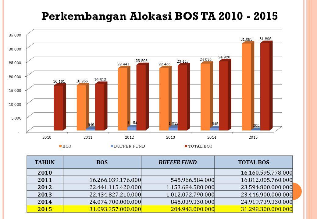 Perkembangan Alokasi BOS TA 2010 - 2015