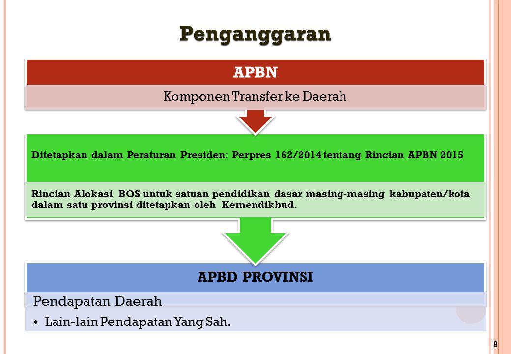Komponen Transfer ke Daerah