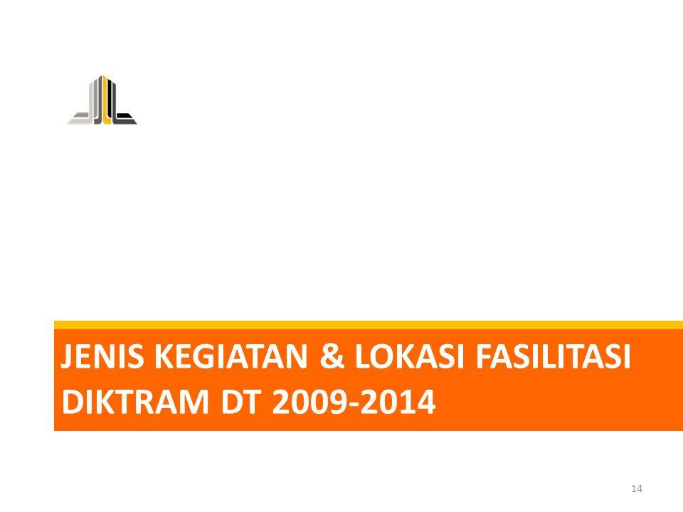 Jenis KEGIATAN & LOKASI FASILITASI DIKTRAM DT 2009-2014