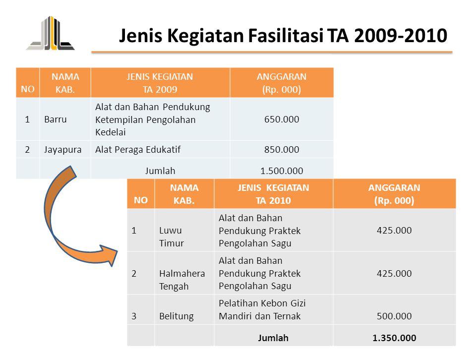 Jenis Kegiatan Fasilitasi TA 2009-2010
