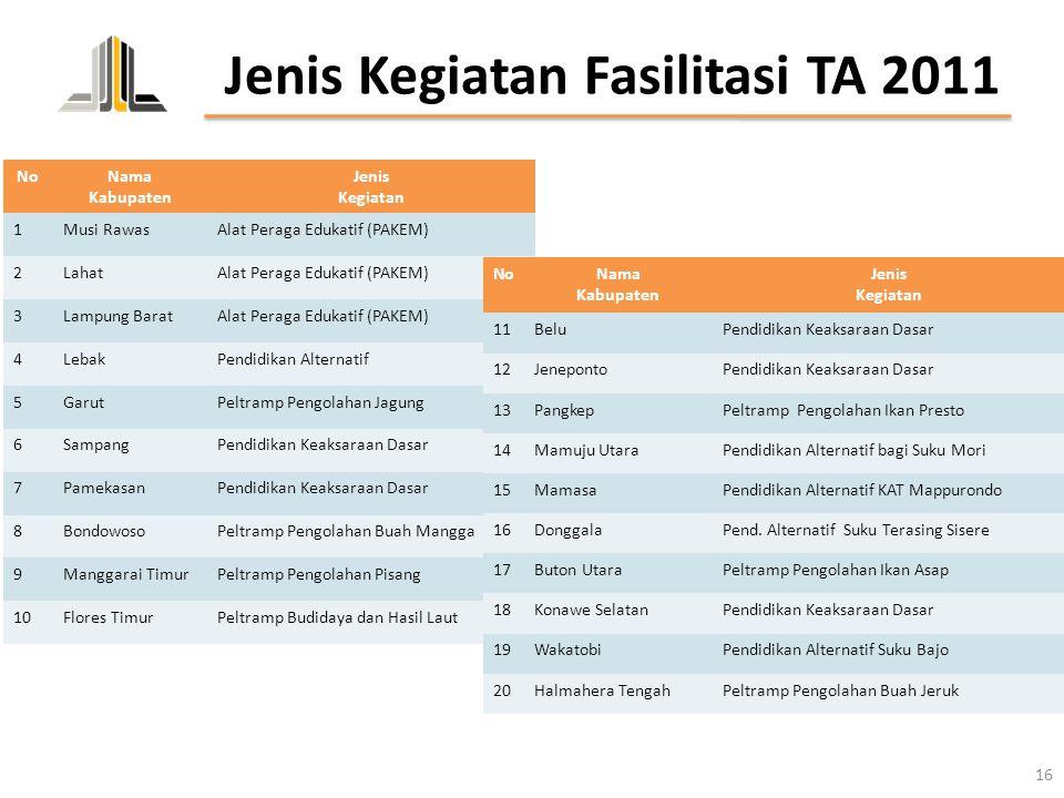 Jenis Kegiatan Fasilitasi TA 2011