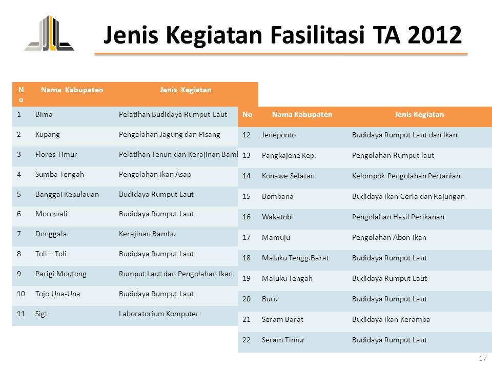 Jenis Kegiatan Fasilitasi TA 2012