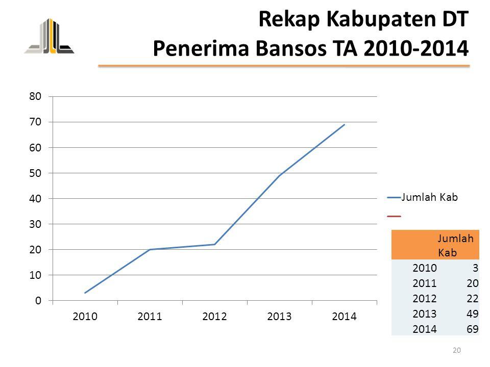 Rekap Kabupaten DT Penerima Bansos TA 2010-2014