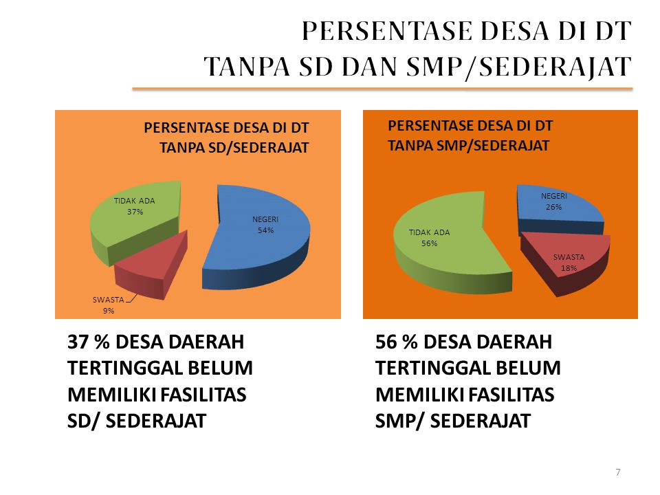 PERSENTASE DESA DI DT TANPA SD DAN SMP/SEDERAJAT