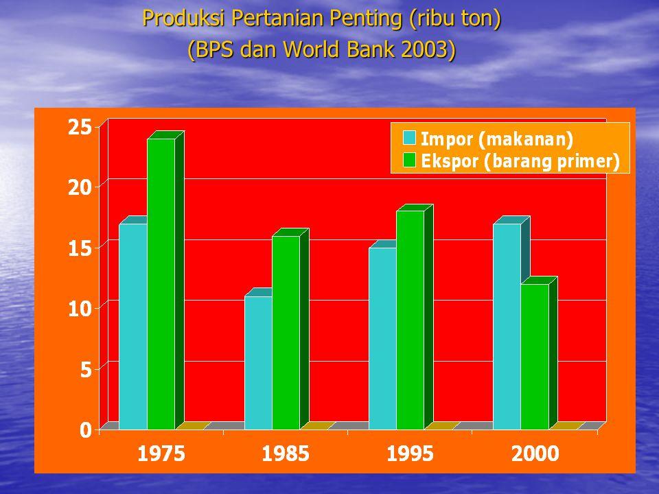 Produksi Pertanian Penting (ribu ton) (BPS dan World Bank 2003)