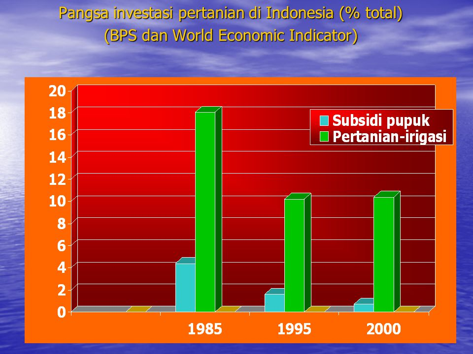 Pangsa investasi pertanian di Indonesia (% total)