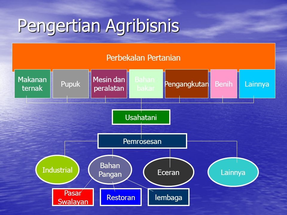 Pengertian Agribisnis