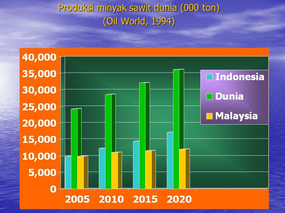 Produksi minyak sawit dunia (000 ton) (Oil World, 1994)