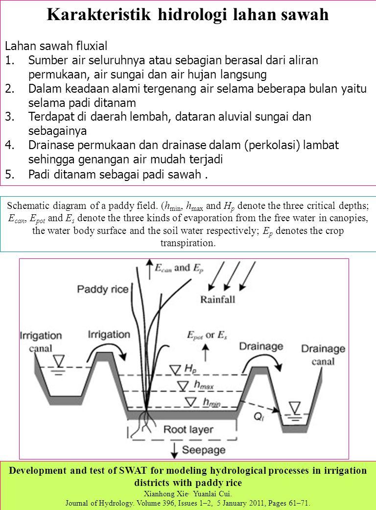 Karakteristik hidrologi lahan sawah