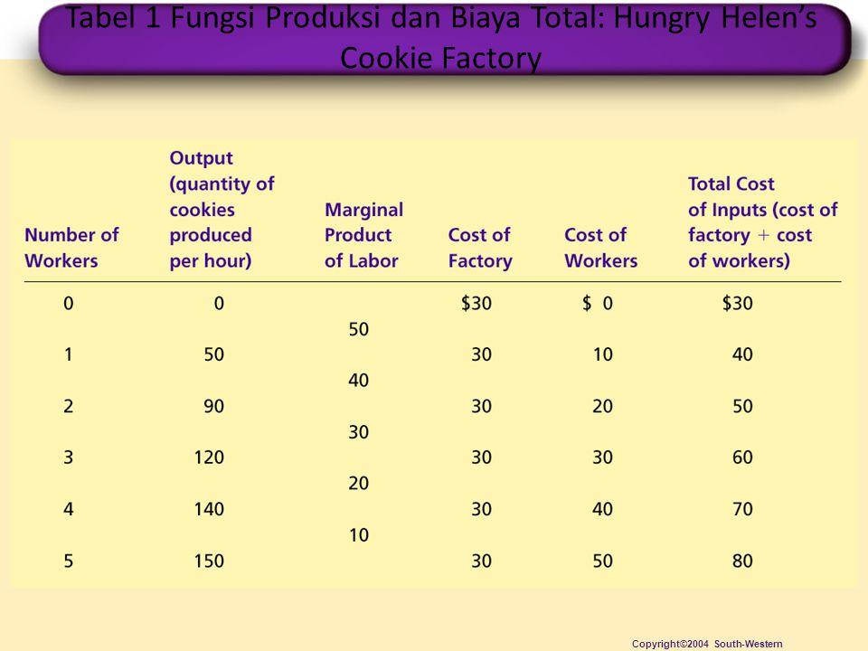 Tabel 1 Fungsi Produksi dan Biaya Total: Hungry Helen's Cookie Factory