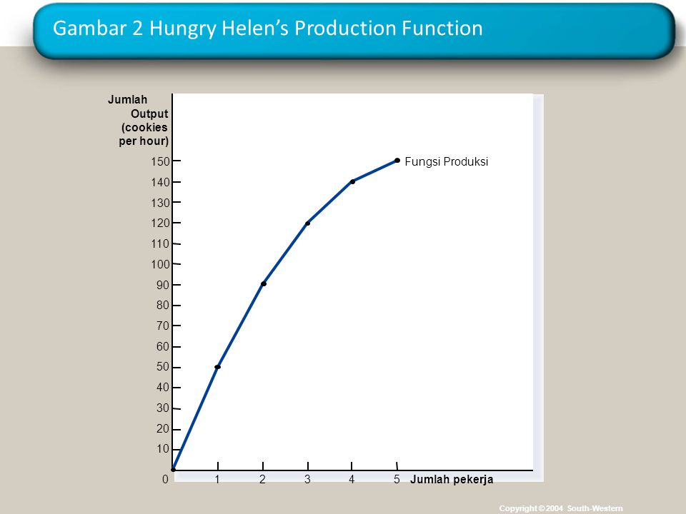 Gambar 2 Hungry Helen's Production Function
