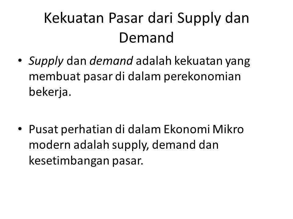 Kekuatan Pasar dari Supply dan Demand
