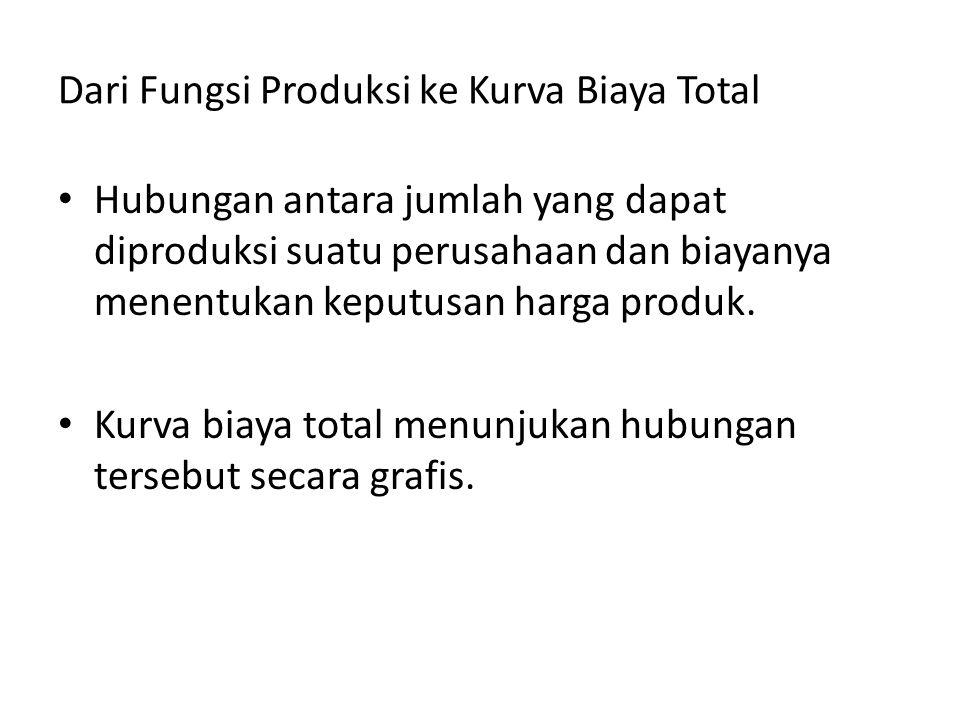 Dari Fungsi Produksi ke Kurva Biaya Total