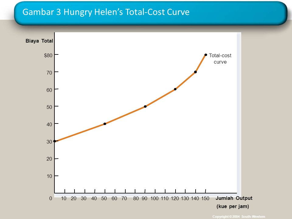 Gambar 3 Hungry Helen's Total-Cost Curve