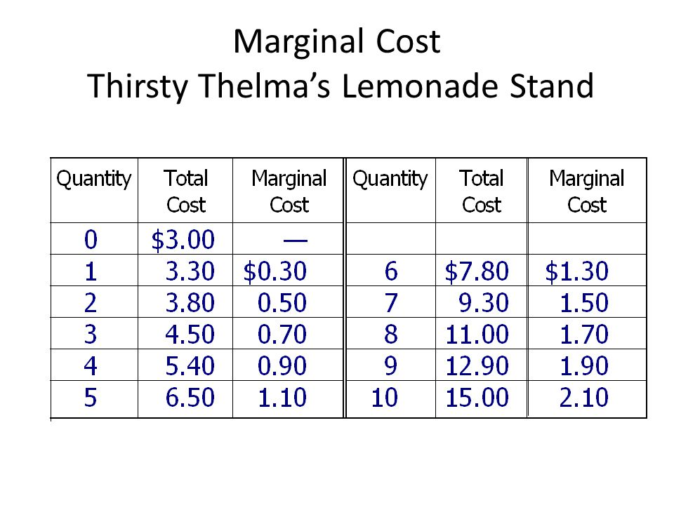 Marginal Cost Thirsty Thelma's Lemonade Stand