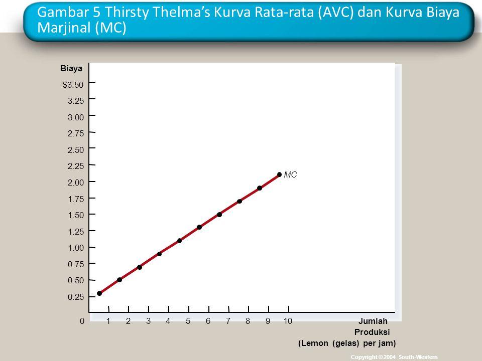 Gambar 5 Thirsty Thelma's Kurva Rata-rata (AVC) dan Kurva Biaya Marjinal (MC)