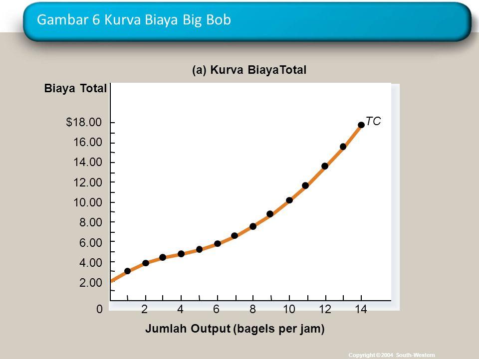 Gambar 6 Kurva Biaya Big Bob