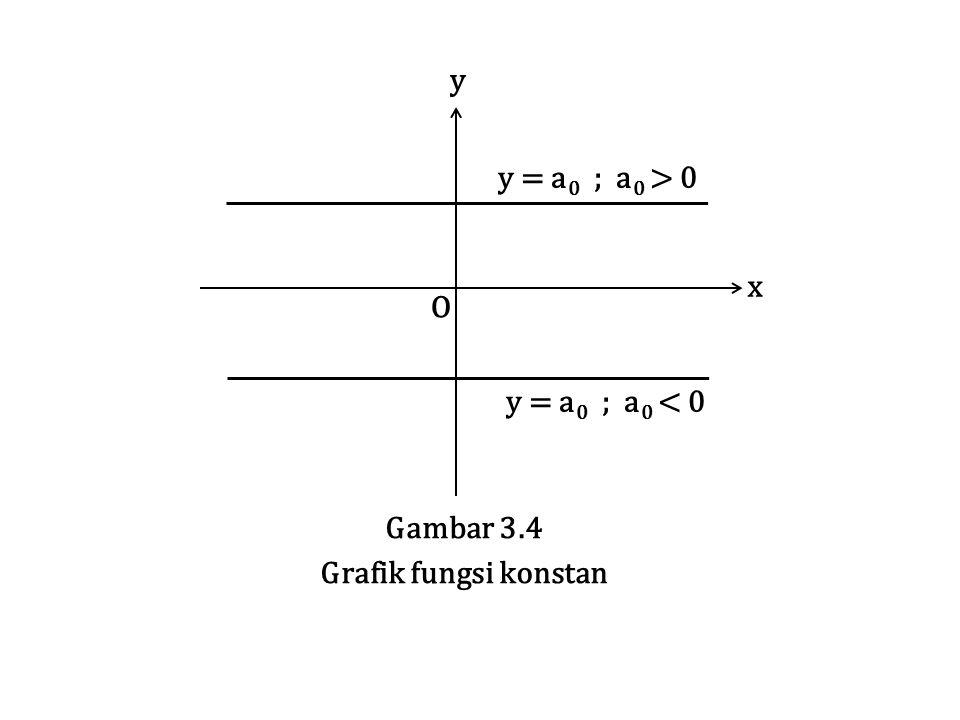 y = a0 ; a0 > 0 y = a0 ; a0 < 0 O x y Gambar 3.4 Grafik fungsi konstan