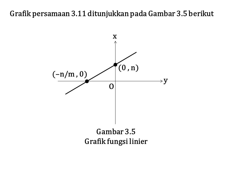 Grafik persamaan 3.11 ditunjukkan pada Gambar 3.5 berikut