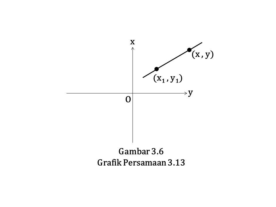 O y x (x , y) Gambar 3.6 Grafik Persamaan 3.13 (x1 , y1)