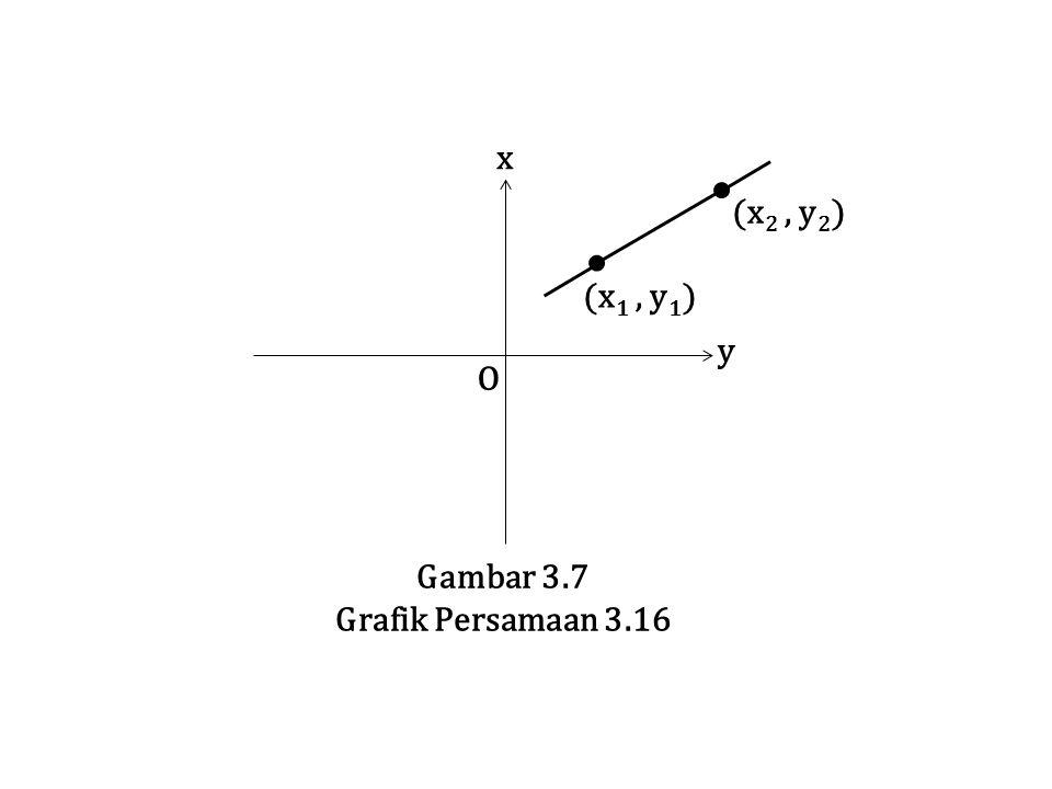 O y x Gambar 3.7 Grafik Persamaan 3.16 (x1 , y1) (x2 , y2)
