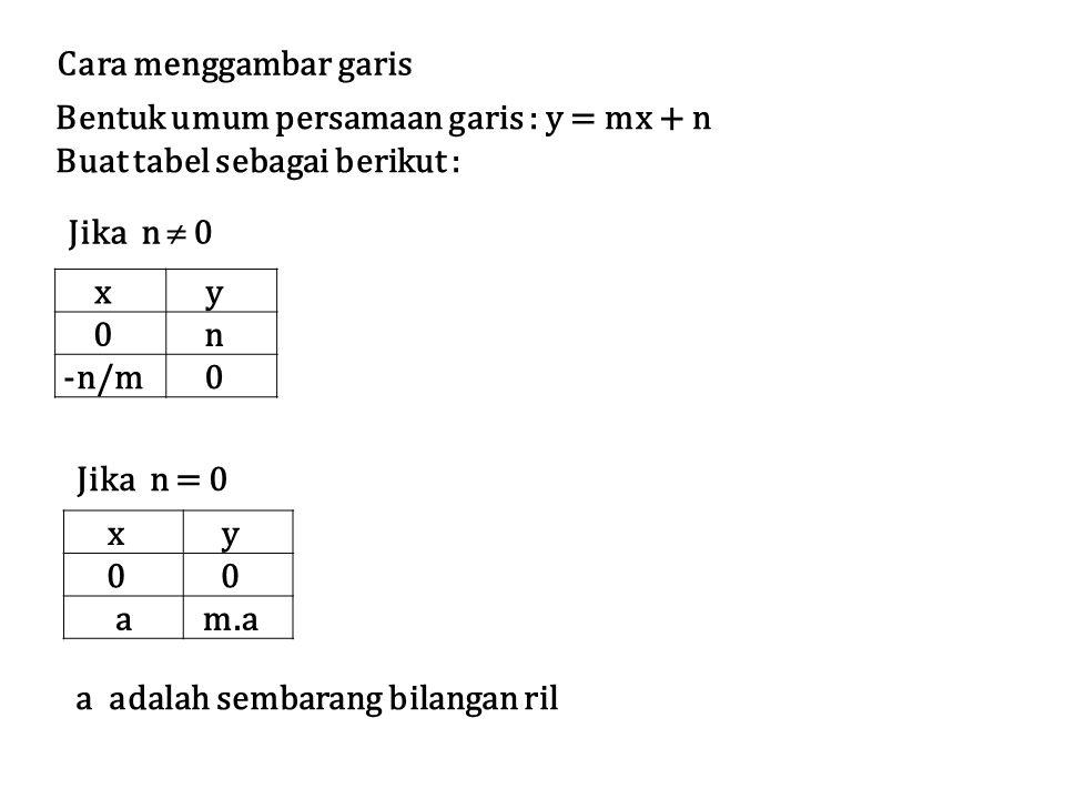 Cara menggambar garis Bentuk umum persamaan garis : y = mx + n. Buat tabel sebagai berikut : Jika n  0.