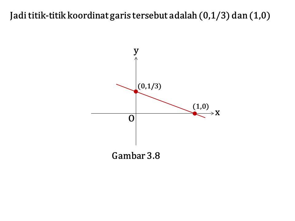 Jadi titik-titik koordinat garis tersebut adalah (0,1/3) dan (1,0)