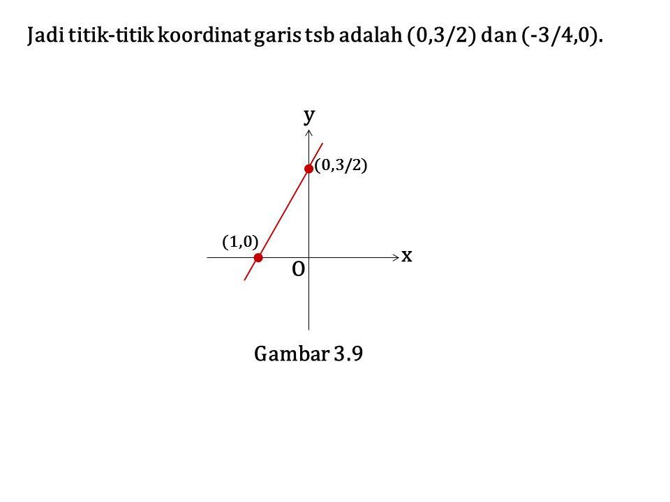 Jadi titik-titik koordinat garis tsb adalah (0,3/2) dan (-3/4,0).