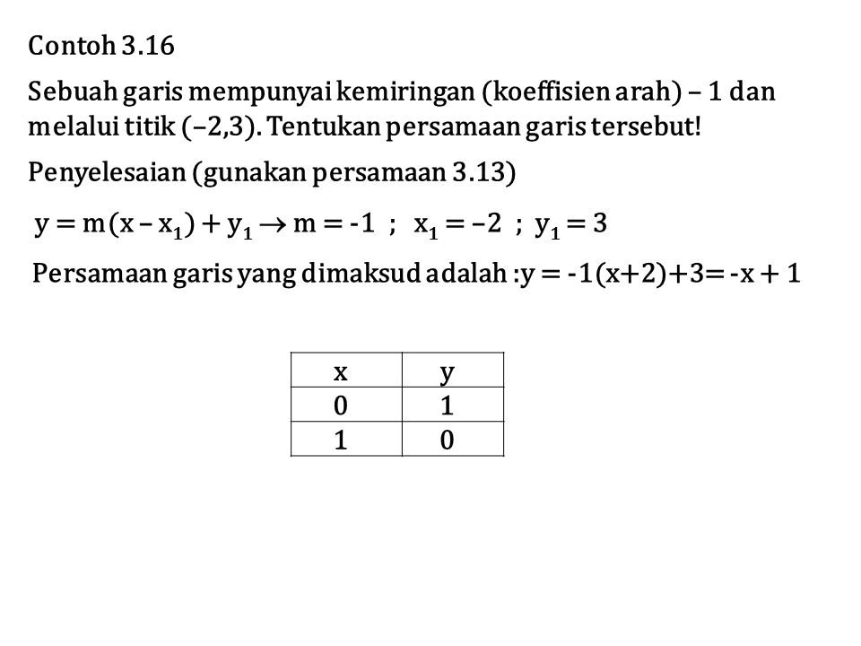 Contoh 3.16 Sebuah garis mempunyai kemiringan (koeffisien arah) – 1 dan. melalui titik (–2,3). Tentukan persamaan garis tersebut!