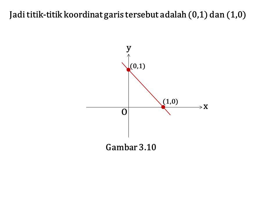 Jadi titik-titik koordinat garis tersebut adalah (0,1) dan (1,0)
