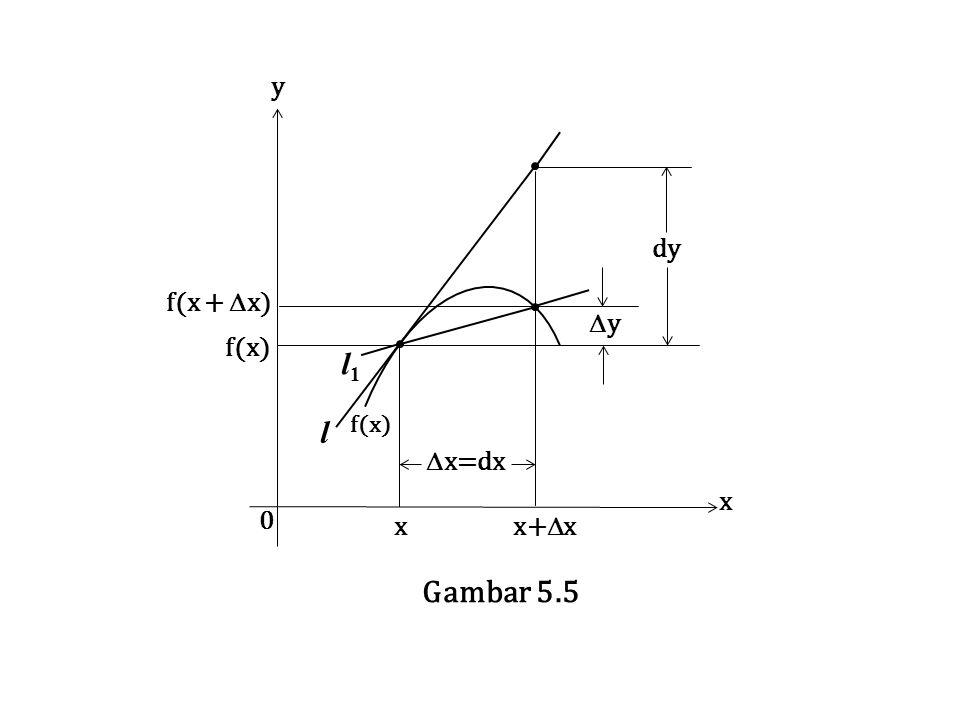 f(x + x) f(x) x=dx y dy l1 x x+x x y l Gambar 5.5