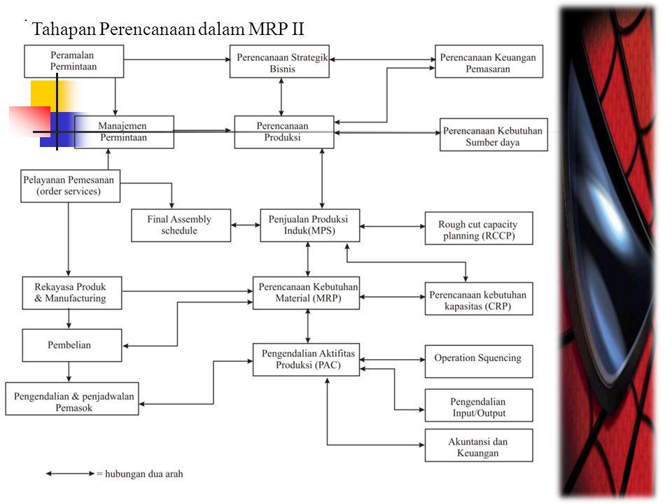 Tahapan Perencanaan dalam MRP II