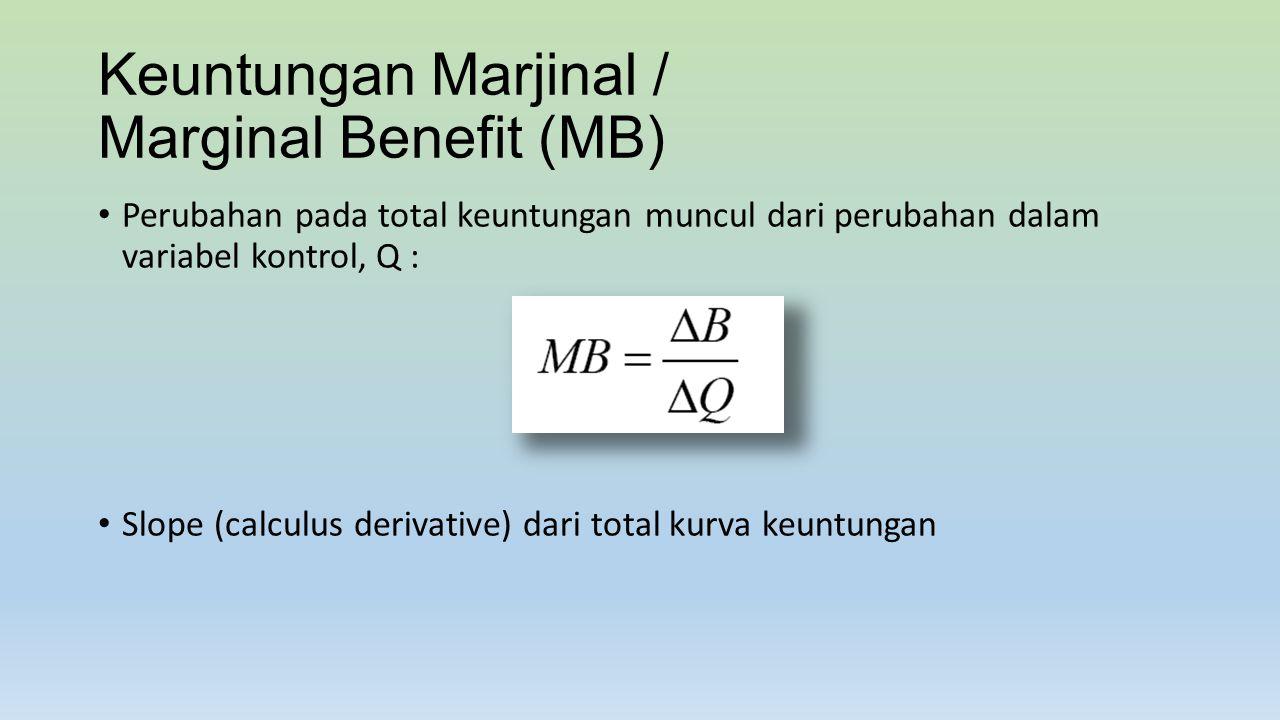 Keuntungan Marjinal / Marginal Benefit (MB)