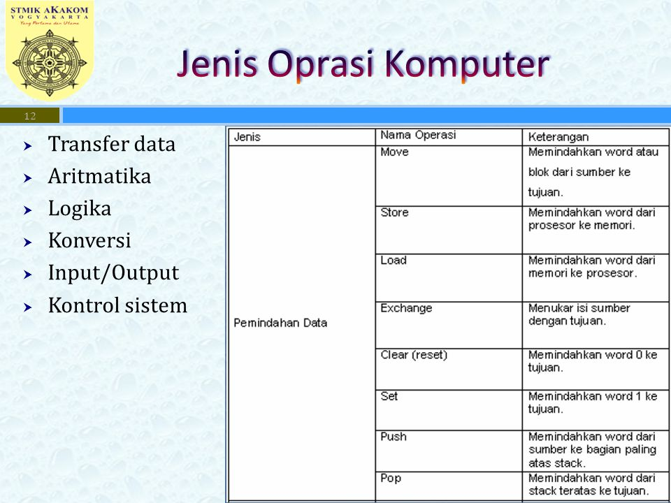 Jenis Oprasi Komputer Transfer data Aritmatika Logika Konversi