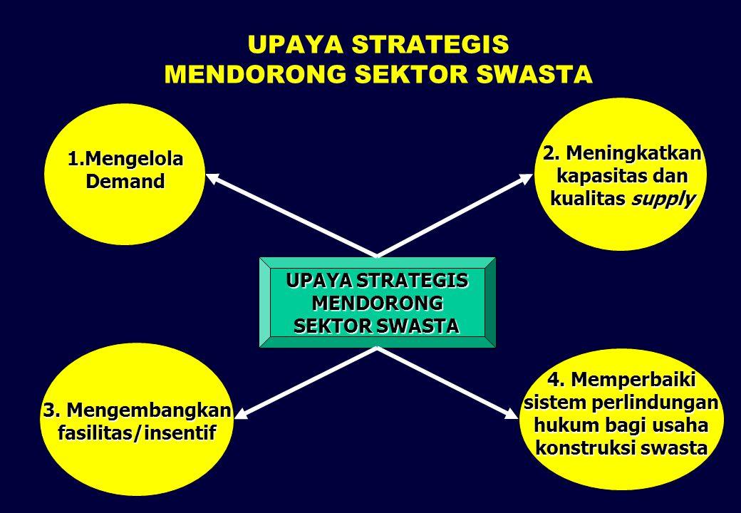 UPAYA STRATEGIS MENDORONG SEKTOR SWASTA
