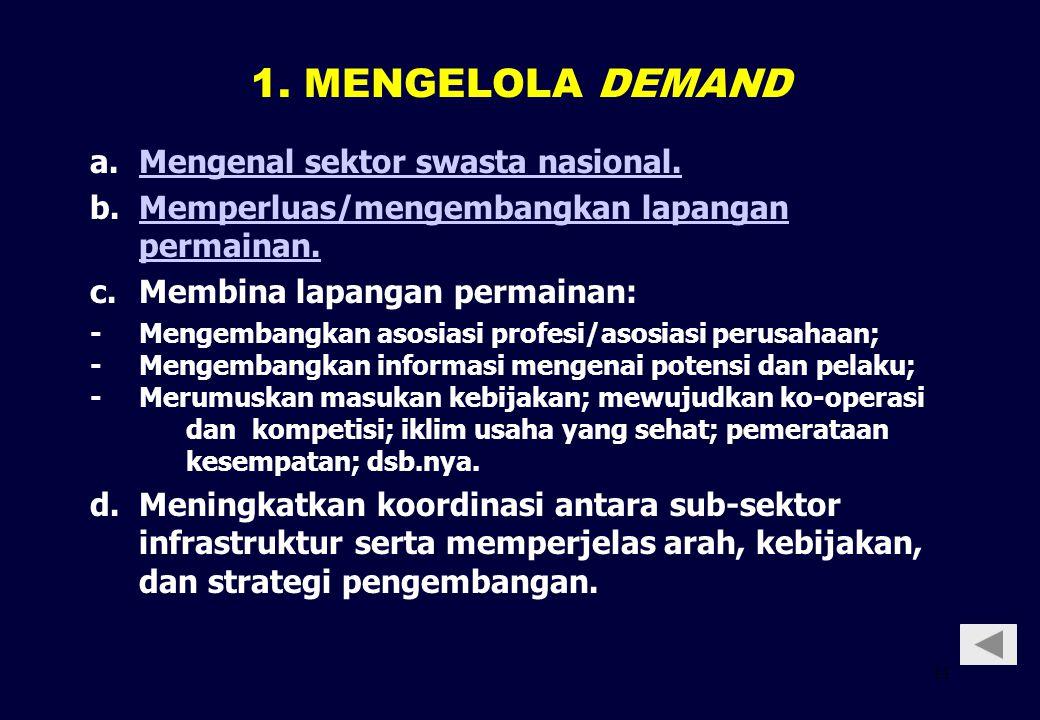 1. MENGELOLA DEMAND a. Mengenal sektor swasta nasional.