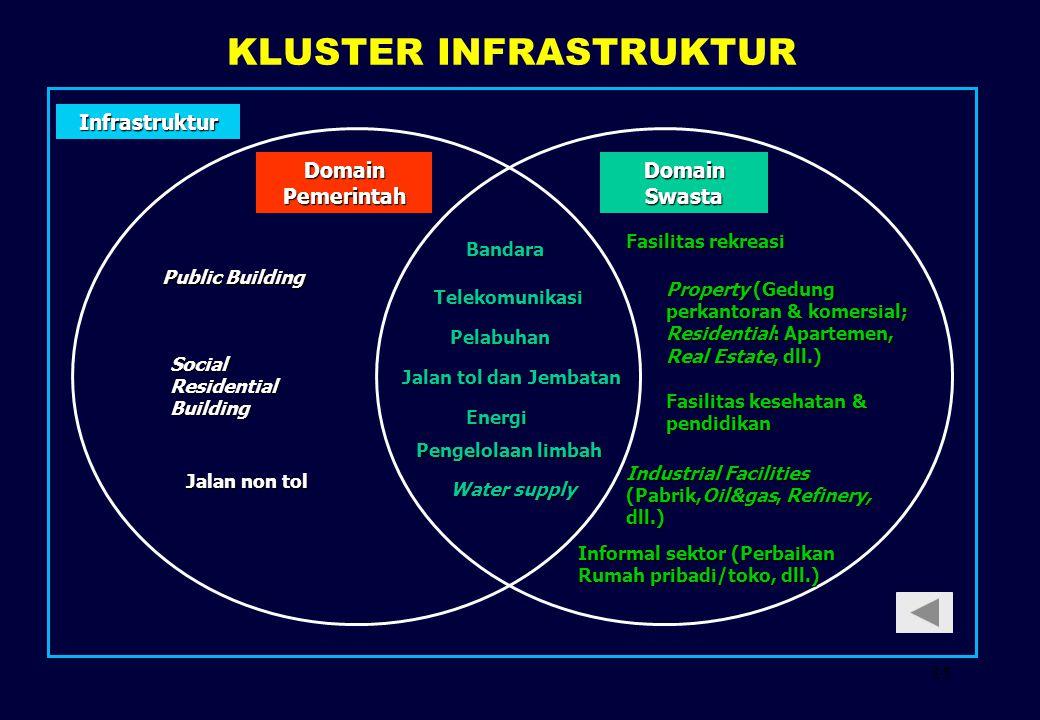 KLUSTER INFRASTRUKTUR